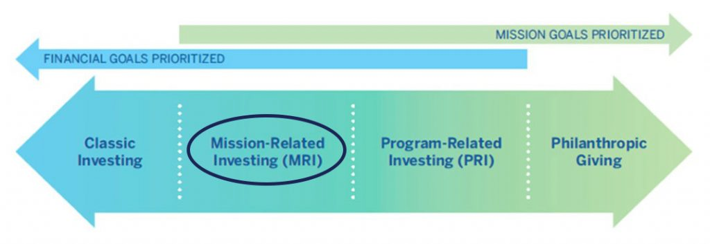 Mission related investment irs pension and investments best places to work 2021